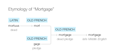 origin of the word mortgage